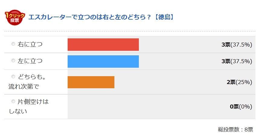徳島県の最終結果
