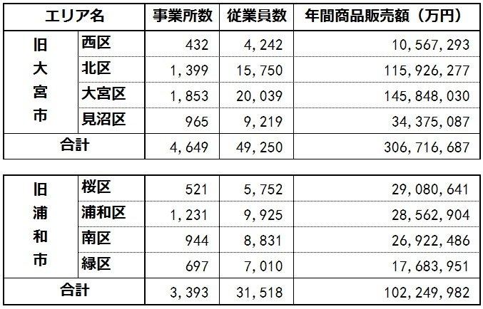 旧大宮市と旧浦和市の商業(さいたま市「平成19年商業統計調査結果報告書」より)
