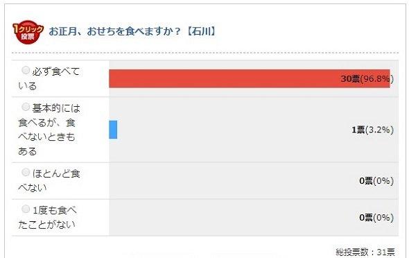 石川県の結果(Jタウンネット調べ)