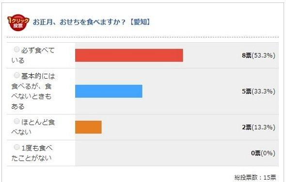 愛知県の結果(Jタウンネット調べ)