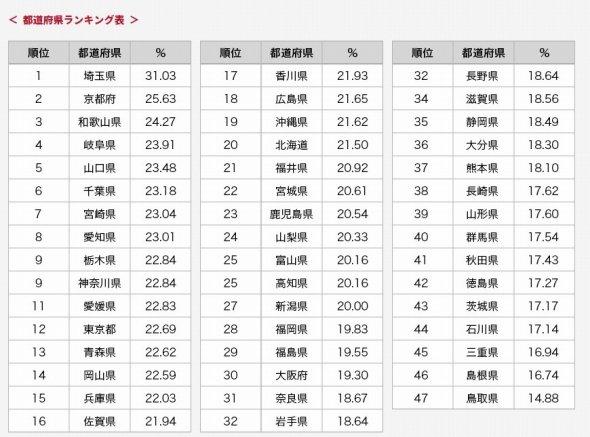 47都道府県の浮気率ランキング