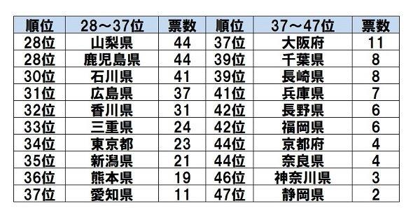 「一生行かなそうな都道府県」ランキング(28位~47位) Jタウンネット調査結果より
