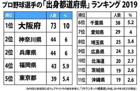 プロ野球選手「出身都道府県」ランキング2019 NPB公式ウェブサイトと12球団公式ウェブサイトを参考に、Jタウンネット編集部作成。外国人選手を除く。2019年3月27日現在