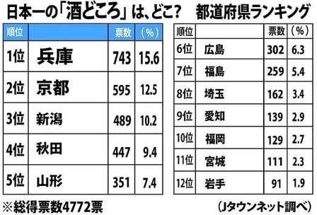 日本一の「酒どころ」は、どこ?(Jタウンネット調べ)