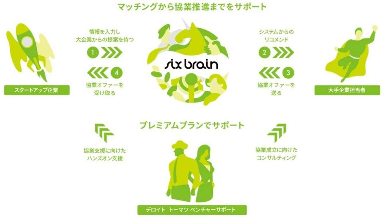 スタートアップ企業と自治体や大企業を結ぶビジネスプラットフォーム「six brain」
