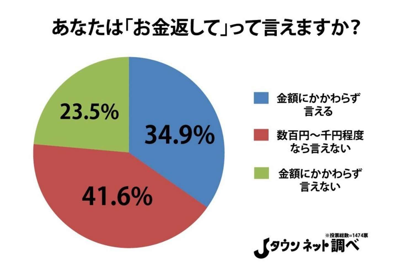 「この前のジュース代返して」←切り出せる日本人は4割以下 全国調査で判明
