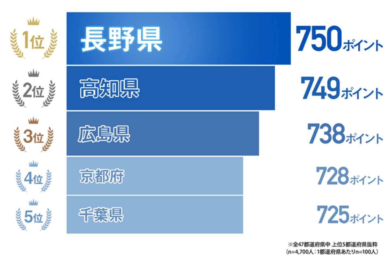胃人度ナンバーワンは長野県(以下、画像は明治のプレスリリースより)