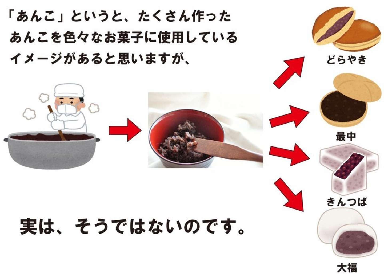 お菓子のあんこは同じじゃない(画像ははこだて柳屋公式ツイッターより)