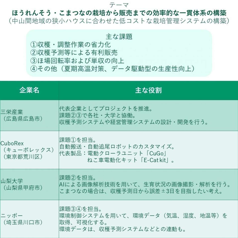 主な課題とコンソーシアム各社・大学の役割