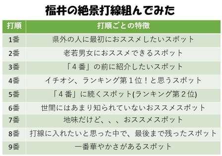 福井の「絶景スポット」で打線組んでみた! 東尋坊に恐竜...だけじゃない、地元民が選ぶ「最強スタメン」